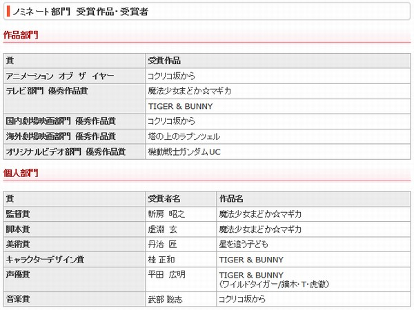 魔法少女まどか☆マギカが2012東京アニメアワードで三冠を達成しました。